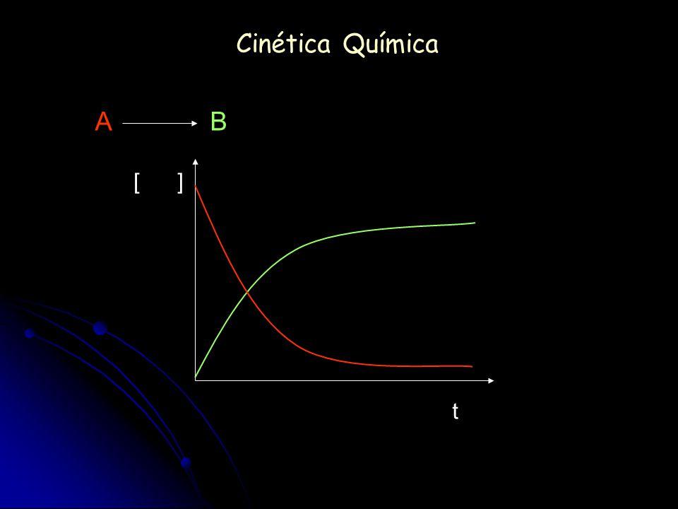Cinética Química A B [ ] t